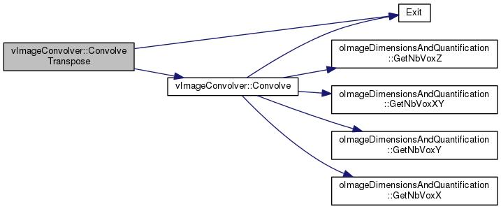 CASToR: vImageConvolver Class Reference